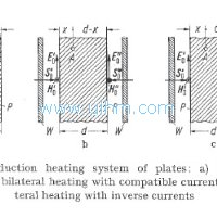 Induction Heating of Flat Objects